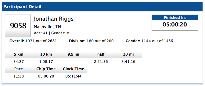 My race results. I had a slower back half, especially the last six miles. But hey, it was my first and a definite PR (personal record, for my non-runner friends)